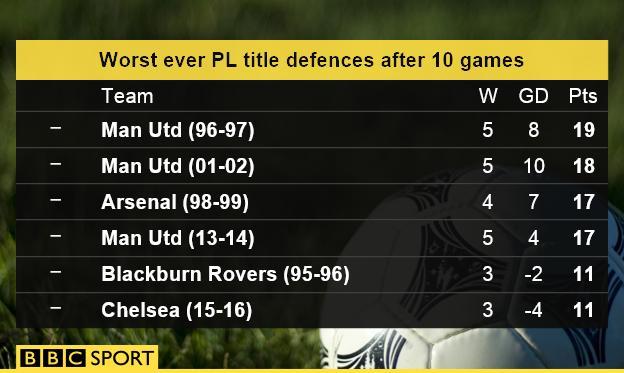 Worst ever PL title defences after 10 games