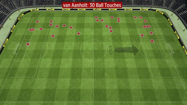 Patrick van Aanholt's touches for Sunderland vs Everton