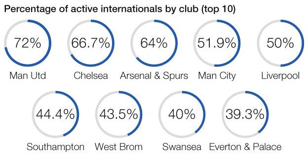 Percentage of active internationals by club