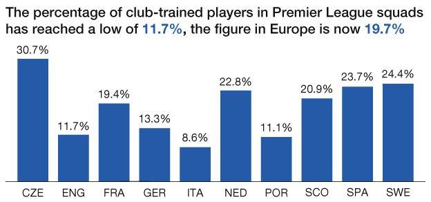 Percentage of club-trained players in Premier league squads