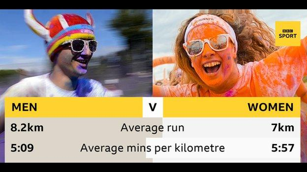 Men improved their average kilometre pace by five seconds from 2016 while women were 10 seconds faster