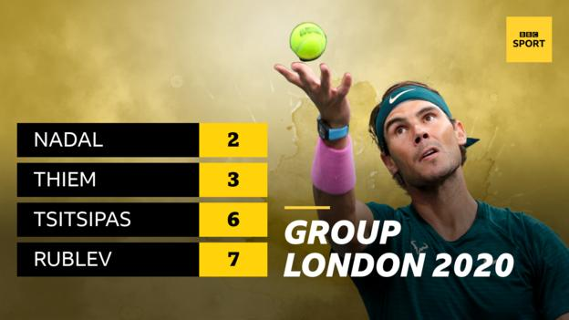 Rafael Nadal is seeded second, Dominic Thiem is seeded third, Stefanos Tsitsipas is seeded sixth and Andrey Rublev is seeded seventh