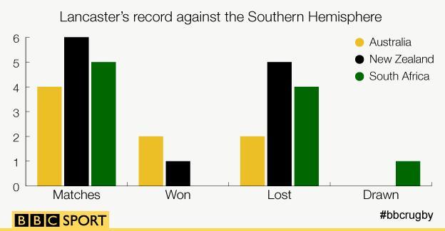 Stuart Lancaster's record against the Southern Hemisphere