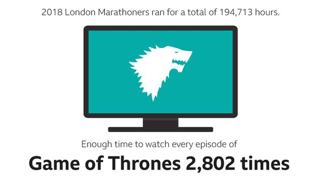 graphic to show how many times you could watch Game of Thrones in the total time participants spent running the 2018 London Marathon