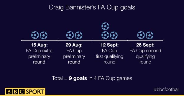 Craig Bannister graph