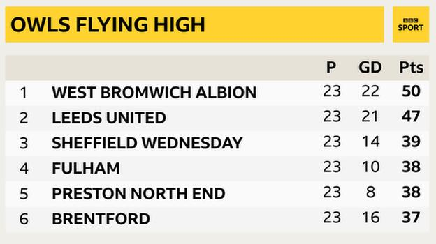 Snapshot showing top of the Championship: 1st West Brom, 2nd Leeds, 3rd Sheff Wed, 4th Fulham, 5th Preston & 6th Brentford