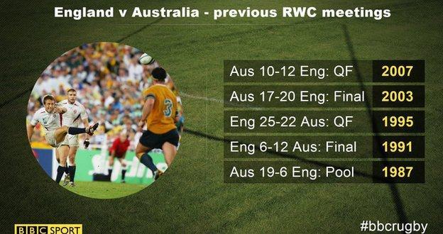 England v Australia - World Cup