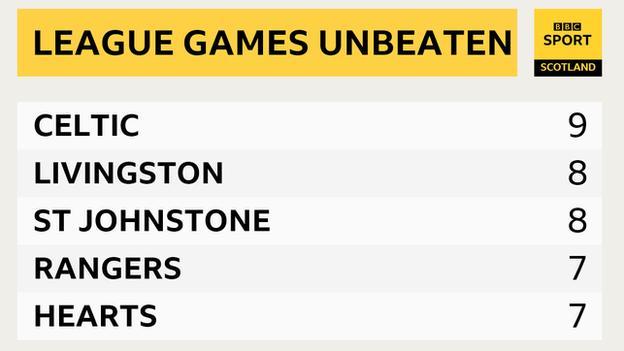 League Games Unbeaten Graphic