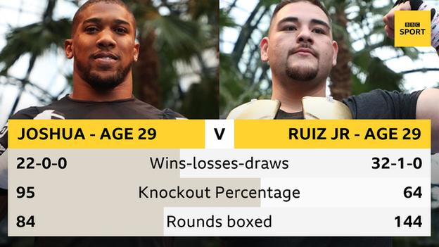Anthony Joshua and Andy Ruiz