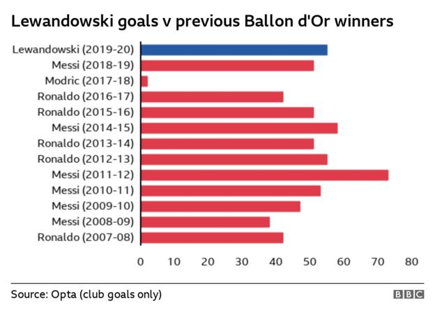 Chart showing Lewandowski's goals scored compared to previous winners