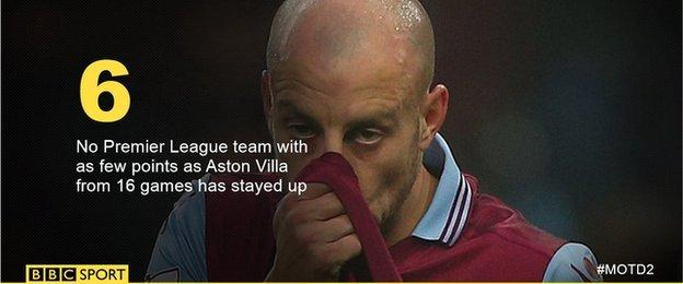 No Premier League team with as few points as Aston Villa from 16 games has stayed up
