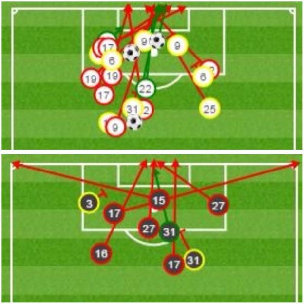 Manchester United had over twice the amount of shots as West Ham