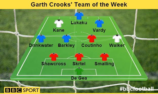 Garth Crooks' Team of the Week