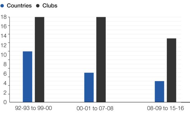 Number of countries and clubs to reach Champions League semi-finals 1992-2016