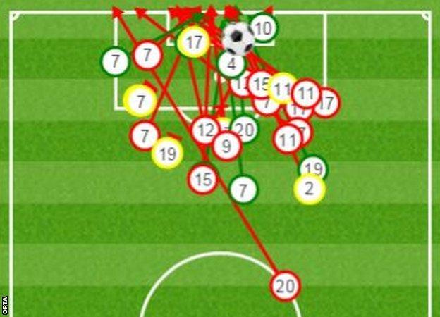 Spurs attempts