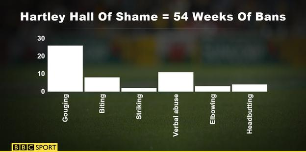 Hartley's bans in a bar chart
