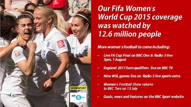 Women's World Cup on BBC