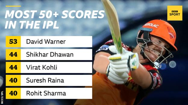 A graphic showing 50+ scores in the IPL - David Warner 53, Shikhar Dhawan 44, Virat Kohli 44, Suresh Raina 40, Rohit Sharma 40
