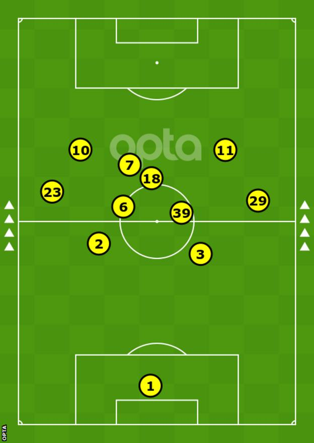 The average positions in the 2021 Europa League final against Villareal show how Fernandes (18) is often asked to play in deeper areas to act as United's creator