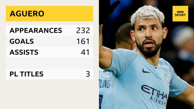 Sergio Aguero - appearances 232, goals 161, assists 41, PL titles 3