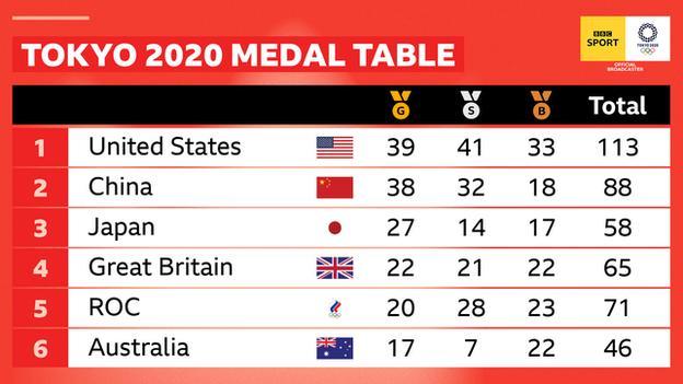 Tokyo 2020 top six final medal table