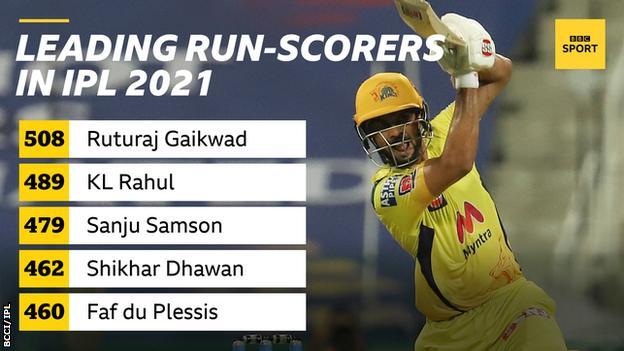 Leading run-scorers in IPL 2021: 508 - Ruturaj Gaikwad, 489 - KL Rahul, 479 - Sanju Samson, 462 - Shikhar Dhawan and 460 - Faf du Plessis