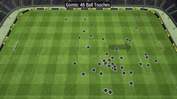 Bafetimbi Gomis's touches for Swansea vs Man Utd