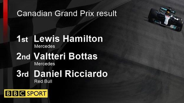 Canadian GP result: 1st Lewis Hamilton; 2nd Valtteri Bottas; 3rd Daniel Ricciardo
