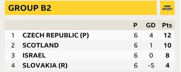 Group B2 - Czech Republic (12 pts), Scotland (10 pts), Israel (8 pts), Slovakia (4 pts)