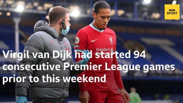 Virgil van Dijk's knee injury ends a run of 94 consecutive Premier League appearances for the defender