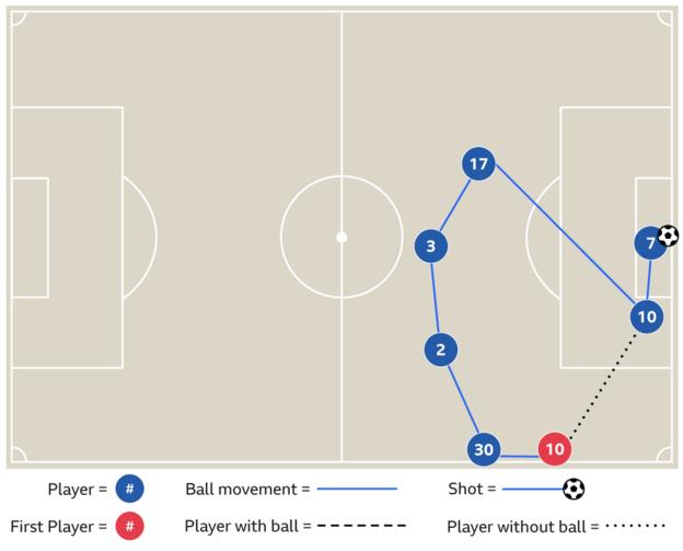 Graphic showing Raheem Sterling's goal v Crystal Palace