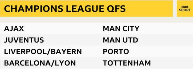 Champions League quarter-finalists table