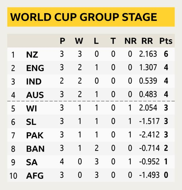 World Cup table graphic showing West Indies in fifth position and South Africa in ninth position