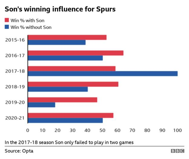 A bar chart showing how Tottenham's win percentage is higher every season - aside from 2017-18 when he only missed two games - when Son plays