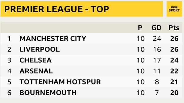 Snapshot of top of Premier League: 1st Man City, 2nd Liverpool, 3rd Chelsea, 4th Arsenal, 5th Tottenham and 6th Bournemouth