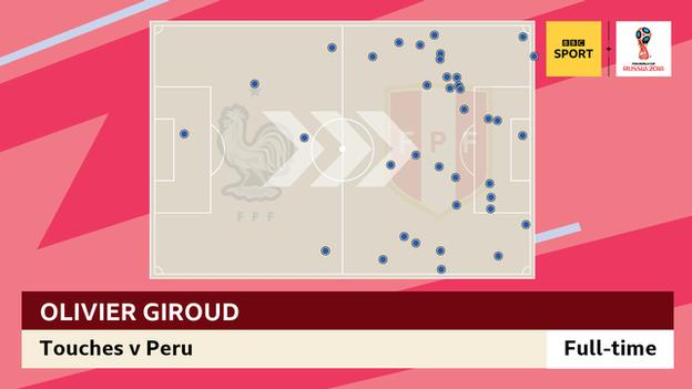 Olivier Giroud touchmap