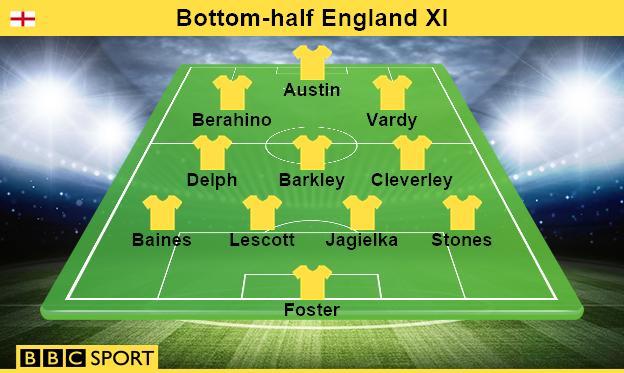 Bottom-half England XI