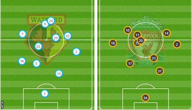 Watford and Liverpool average positions