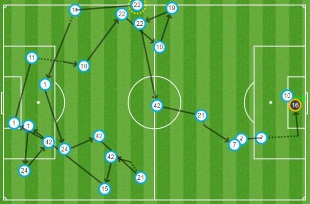 Man City goal