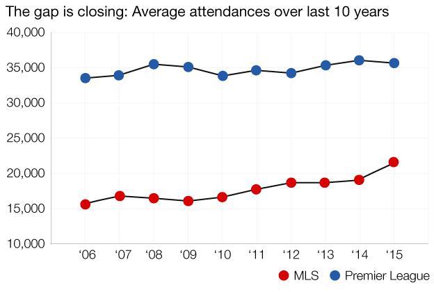 Average MLS attendances over the last decade compared to the Premier League's