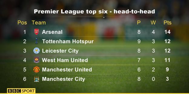 Premier League top six - head-to-head