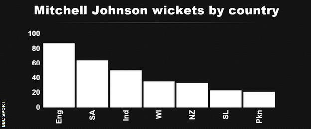 Mitchell Johnson wickets by country