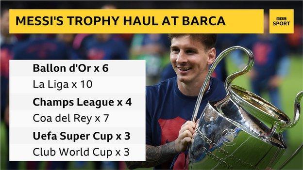 Gráficos del Trofeo Messi