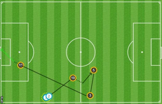 Here's the Harry Kane goal in graphical form. Perhaps the most impressive feature was the second he gave himself to compose before slotting home. That can be seen in the dotted line in front of the number 10.