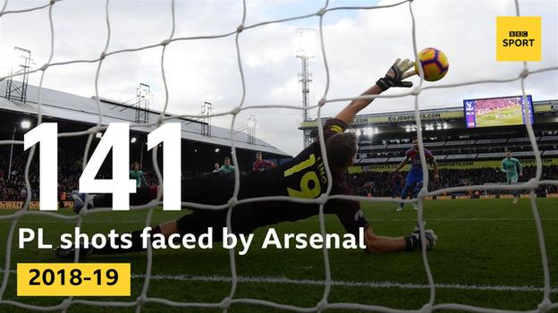Arsenal have faced 141 shots in 10 Premier League games this season