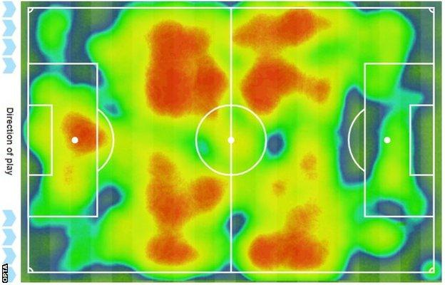 Celtic spent more time in possession of the ball in their own half