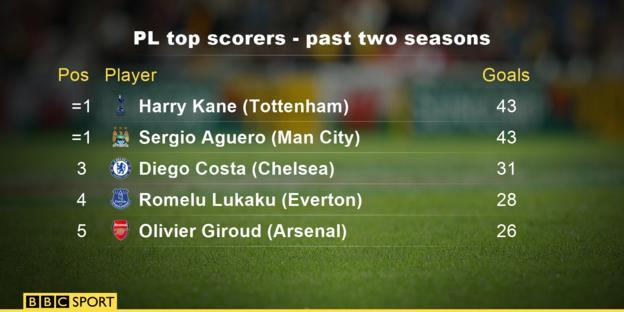 Top Premier League goalscorers over the past two seasons
