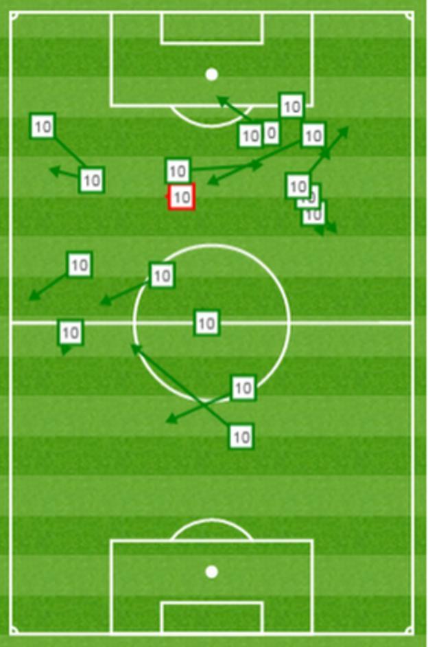 Sergio Aguero pass distribution against Chelsea