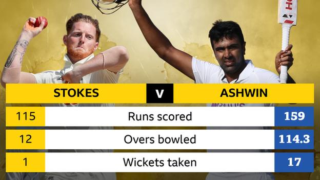 Graphic showing Ben Stokes' tally of 115 runs, 12 overs, one wicket, and Ravichandran Ashwin's 159 runs, 114.3 overs and 17 wickets in the first two Test