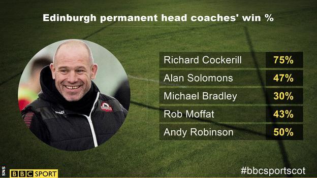 Edinburgh head coaches' win rates